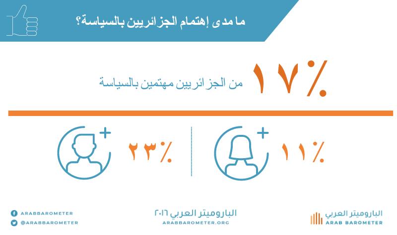 كيف يقيّم الجزائريونالمؤسسات العامة و ما مدى إهتمامهم بالسياسة ؟