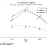 Algeria and the Decline of Civil Liberties
