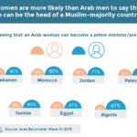 Views Of Arab Women As Political Leaders