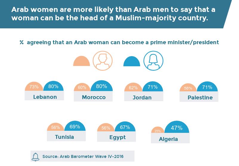 Views Of Arab Women As Political Leaders