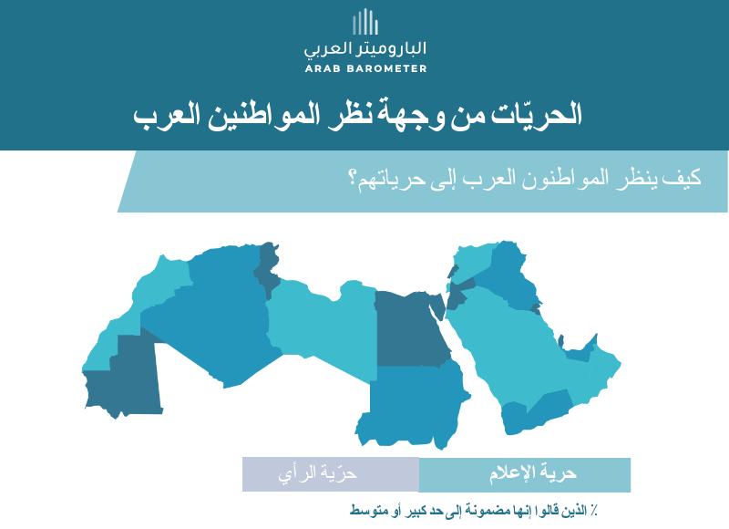 حرّية الإعلام وحريّة التعبير عن الرأي من وجهة نظر المواطنين العرب