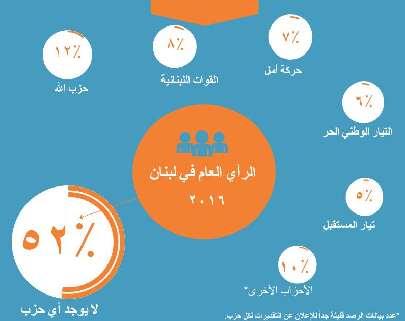 ما هي الإتجاهات السياسيّة للمواطنين في لبنان؟