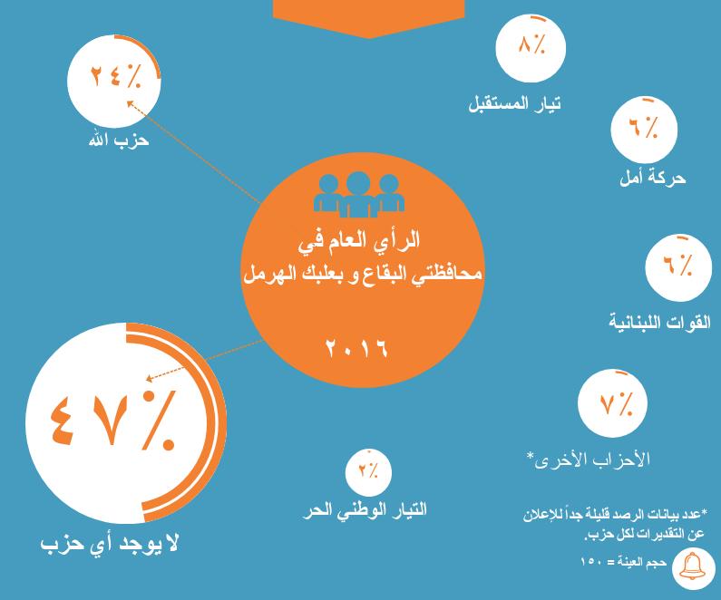 ما هي الإتجاهات السياسيّة للمواطنين في محافظتي البقاع وبعلبك الهرمل؟