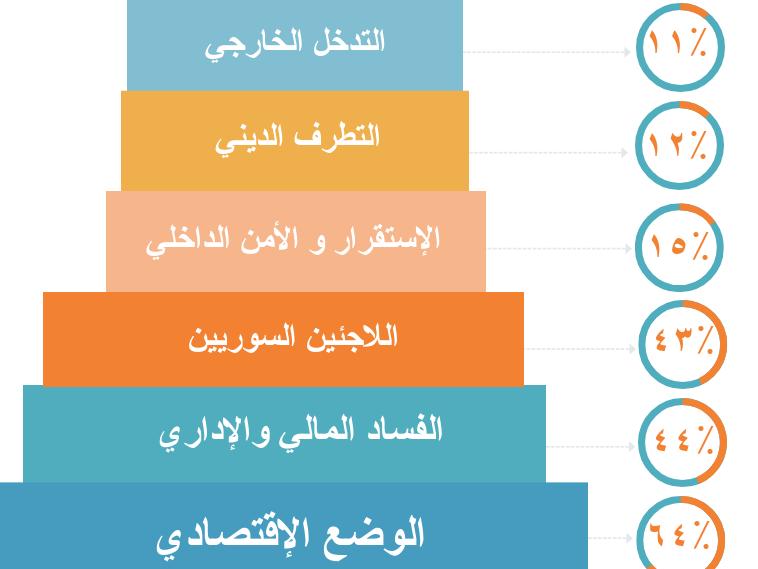 أبرز مخاوف المواطنين اللبنانيين ومواقفهم من المشاركة السياسية
