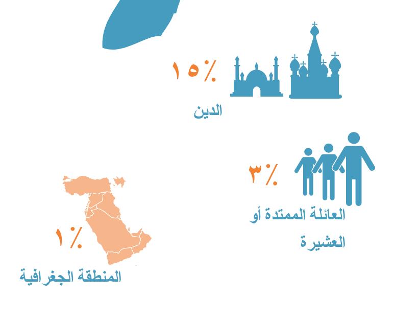 ما هي الإتجاهات السياسيّة للمواطنين في محافظة جبل لبنان؟