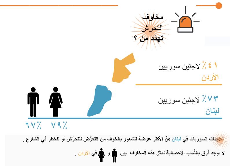 اللاجئون السوريون … بين الأردن و لبنان