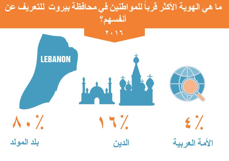 ما هي الإتجاهات السياسيّة للمواطنين في محافظة بيروت ؟