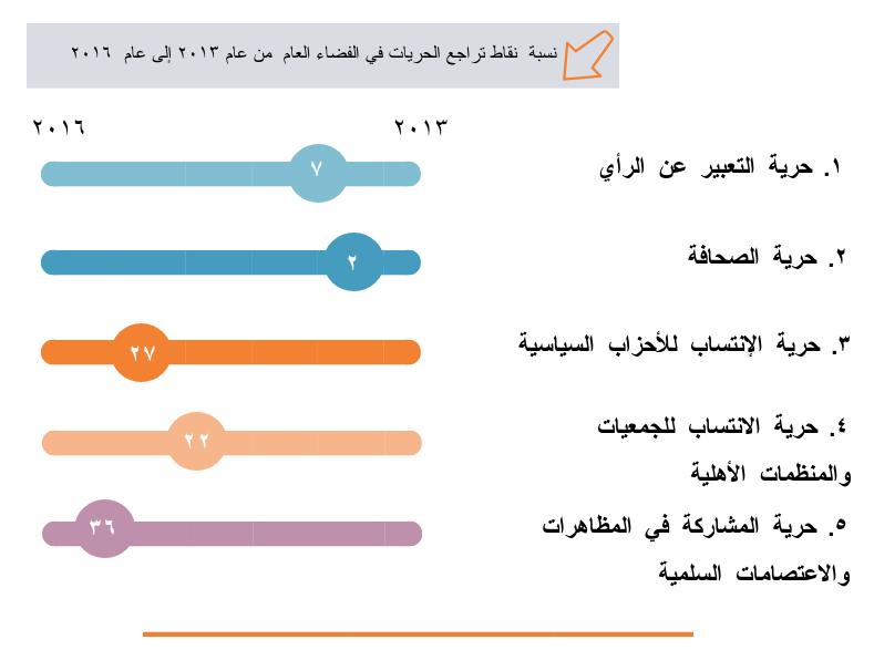 إلى أي مدى تُعتبر الحريّات المدنيّة مضمونة في مصر؟