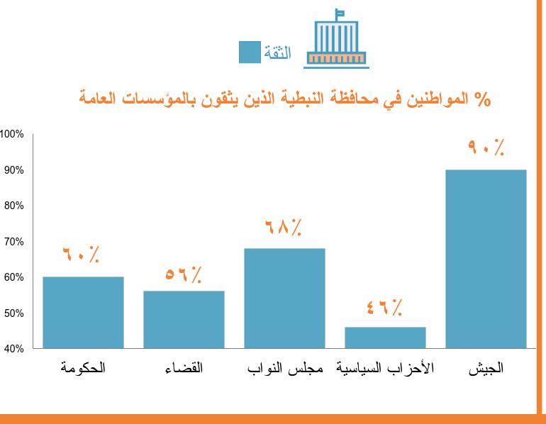 ما هي الإتجاهات السياسيّة للمواطنين في محافظة النبطيّة – لبنان؟