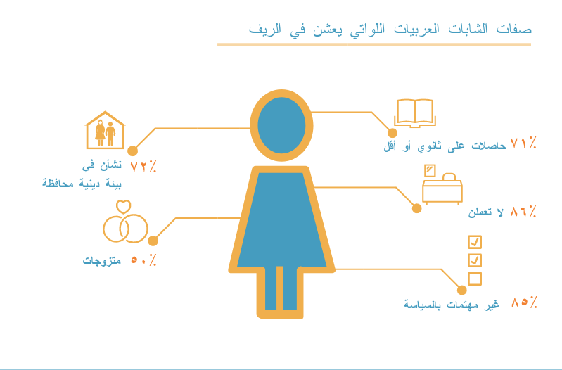 من هي الشابّة العربية الأقل تأييداً لحقوق المرأة؟