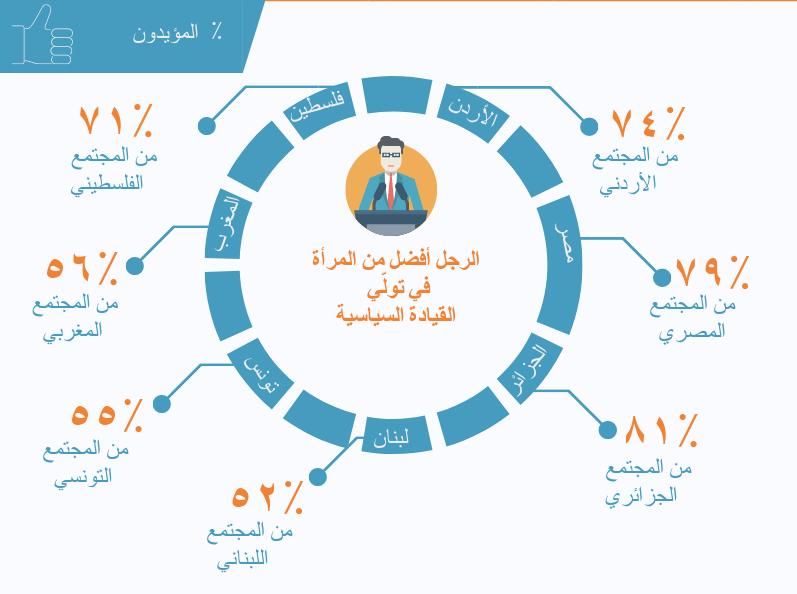 آراء المواطنين العرب حول المشاركة التامّة للمرأة في المجتمع