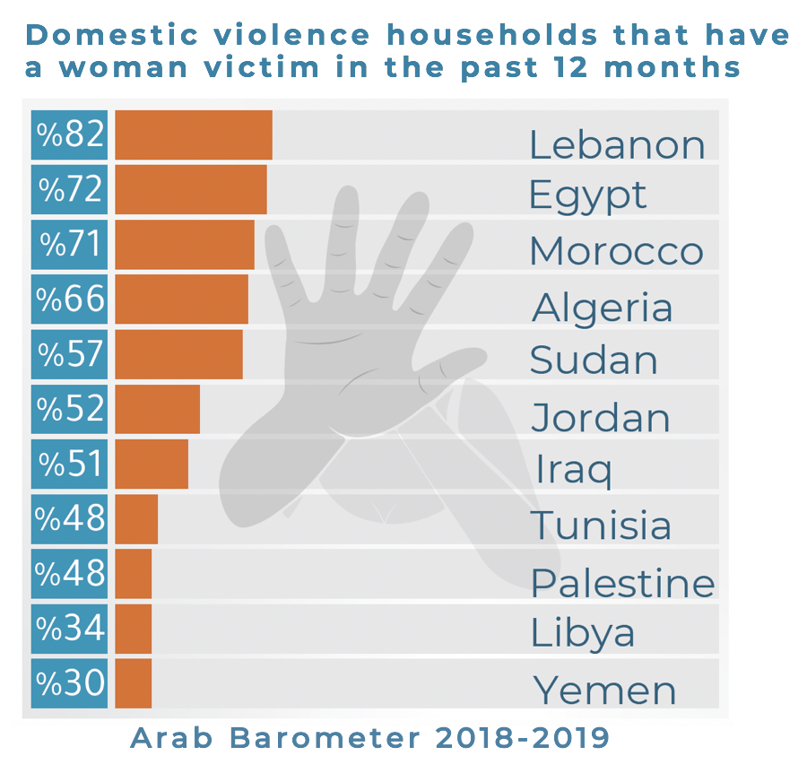 Domestic Violence and Arab Women's False Choice during COVID-19