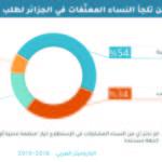 الجزائر : إلى من تلجأ النساء المعنّفات لطلب الحماية والمساعدة؟