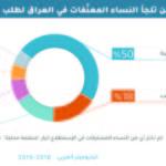 العراق : إلى من تلجأ النساء المعنّفات لطلب الحماية والمساعدة؟