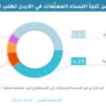 الأردن : إلى من تلجأ النساء المعنّفات لطلب الحماية والمساعدة؟