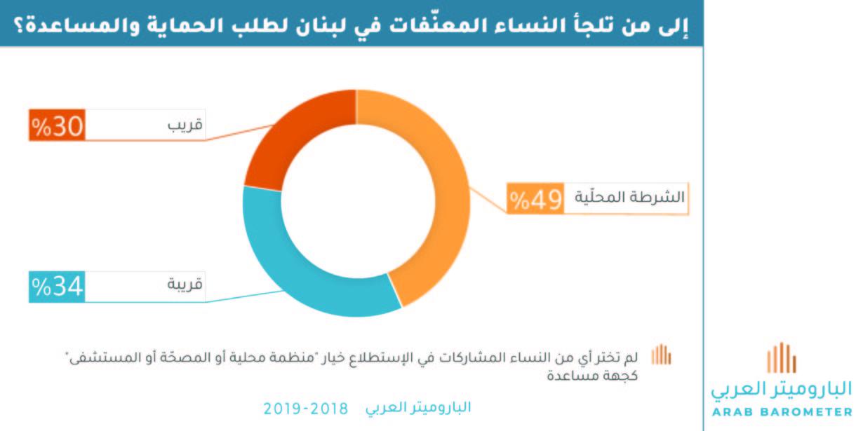 لبنان : إلى من تلجأ النساء المعنّفات لطلب الحماية والمساعدة؟