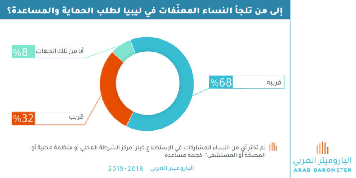 ليبيا : إلى من تلجأ النساء المعنّفات لطلب الحماية والمساعدة؟