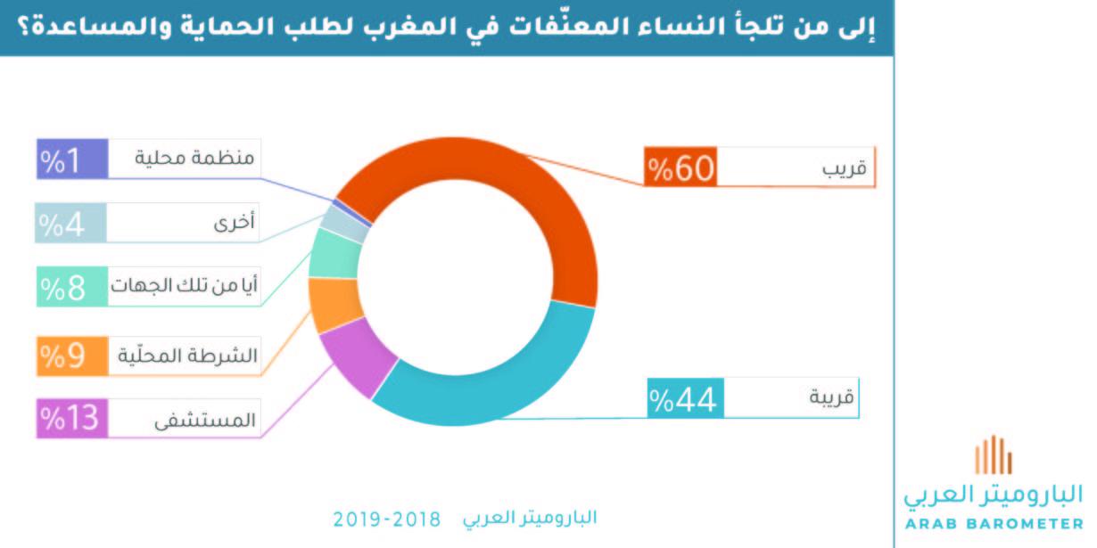 المغرب : إلى من تلجأ النساء المعنّفات لطلب الحماية والمساعدة؟