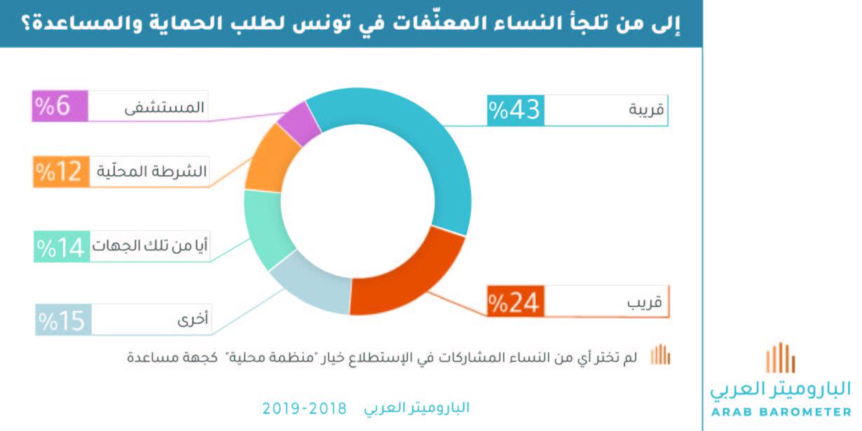 تونس : إلى من تلجأ النساء المعنّفات لطلب الحماية والمساعدة؟
