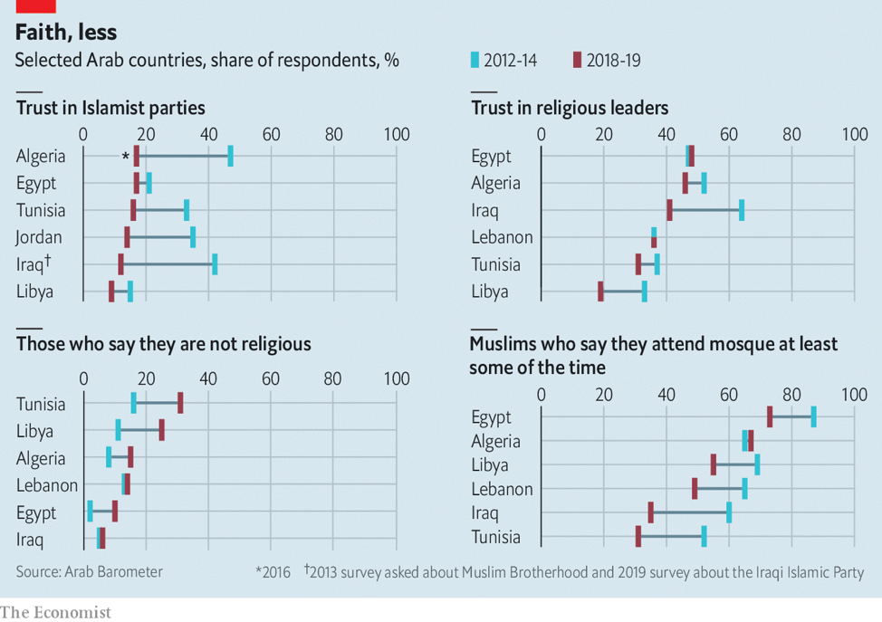 Arabs are losing faith in religious parties and leaders