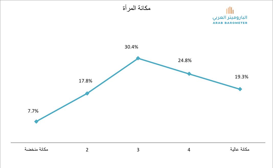 القيم الاجتماعية لدى الشباب الجزائري: هل أصبح الشباب أكثر محافظة؟