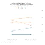 آراء المواطنين حول صحة نظم الرعاية الصحية في الشرق الأوسط وشمال أفريقيا