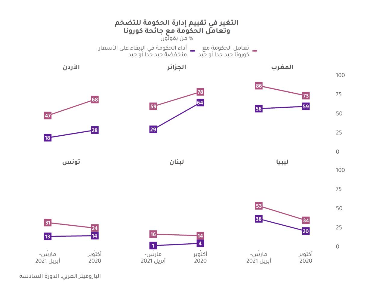 """مواطنو الشرق الأوسط وشمال إفريقيا لحكوماتهم: """"الشفاء قبل الثراء"""""""
