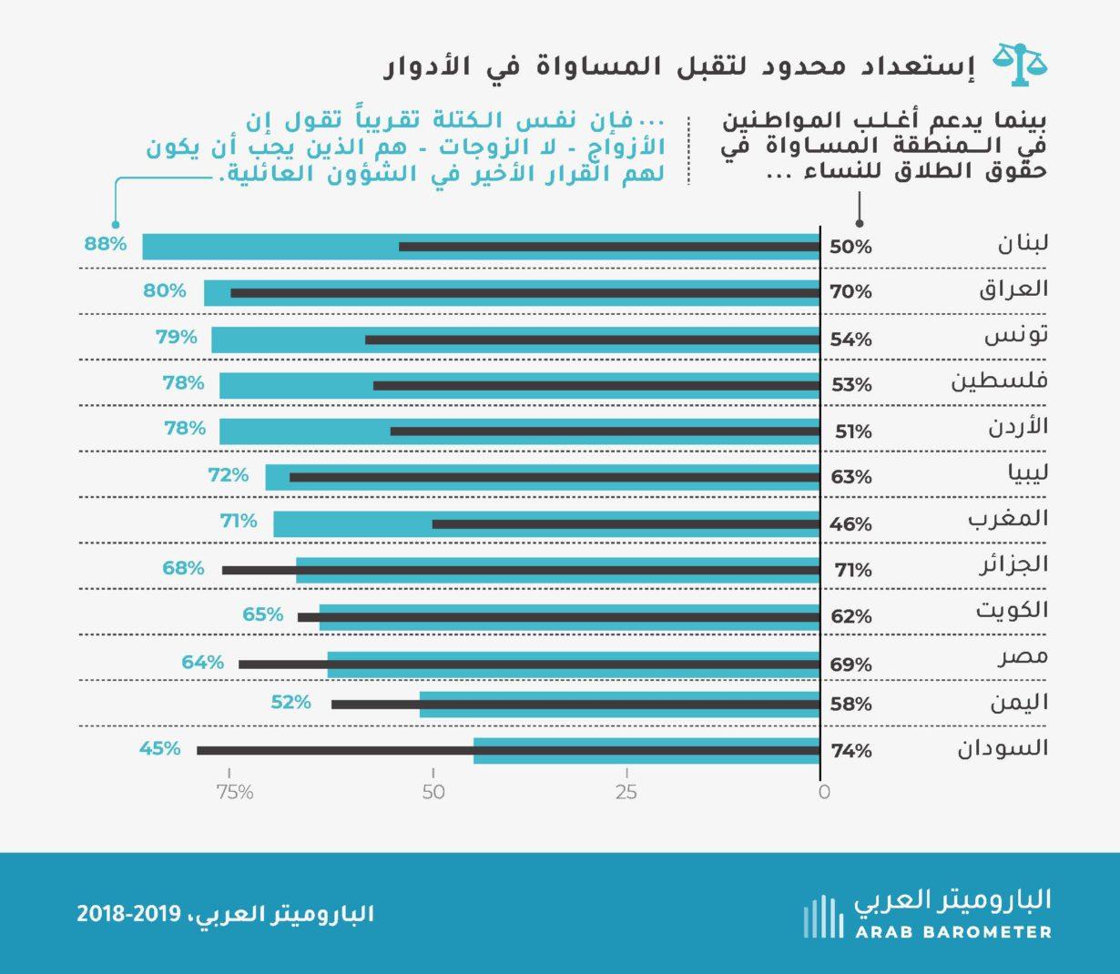 آراء المواطنين العرب حول حقوق المرأة وأدوارها في المجتمع