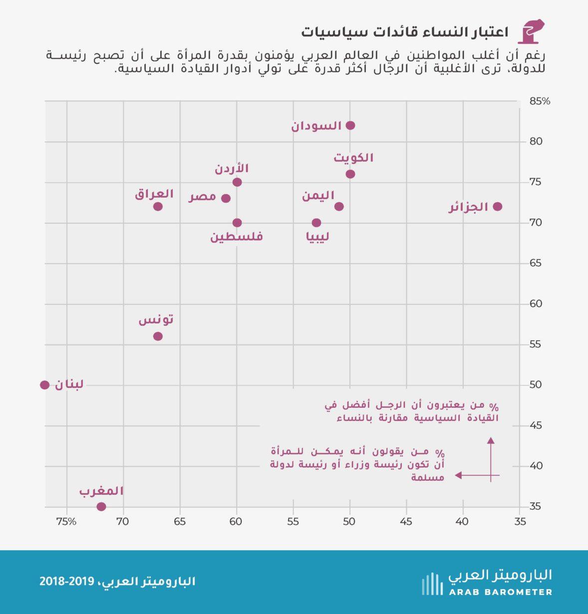 آراء المواطنين العرب حول النساء والسلطة السياسية