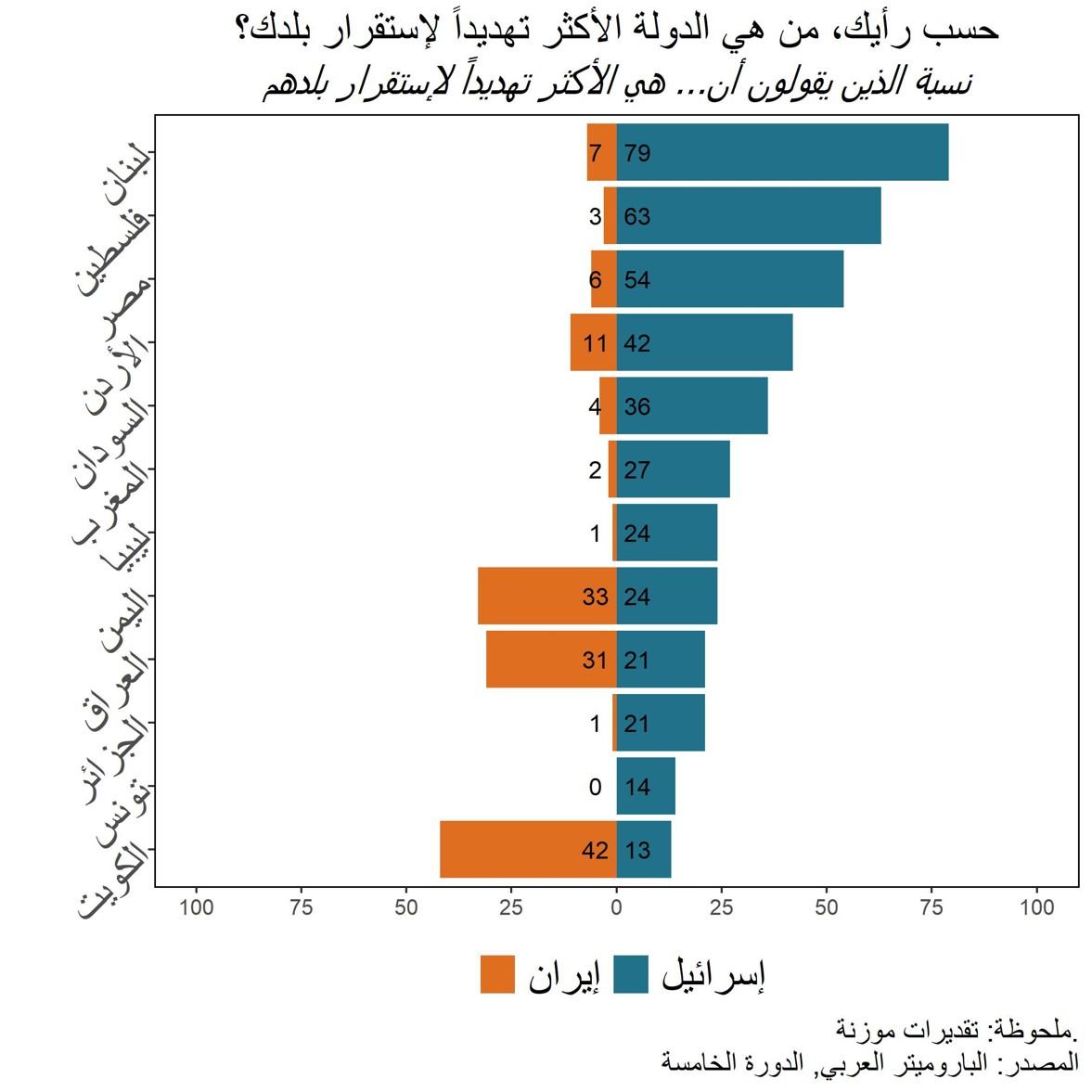 إيران أكثر تهديداً للمنطقة أم إسرائيل؟ هذا رأي العرب