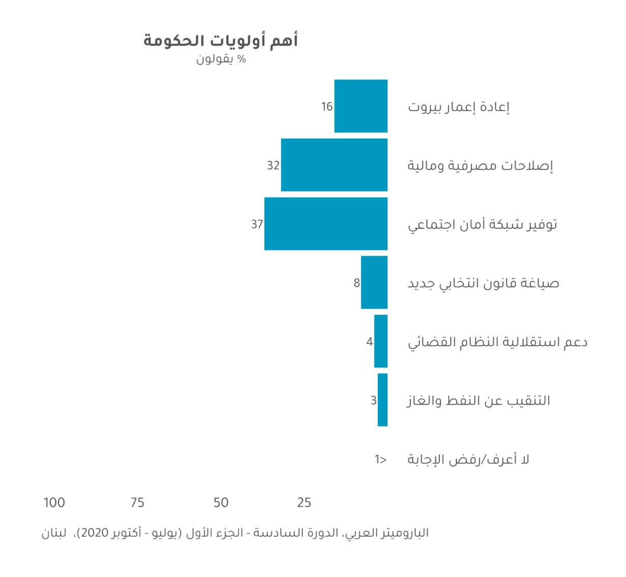 قياس نبض لبنان بعد انفجار بيروت