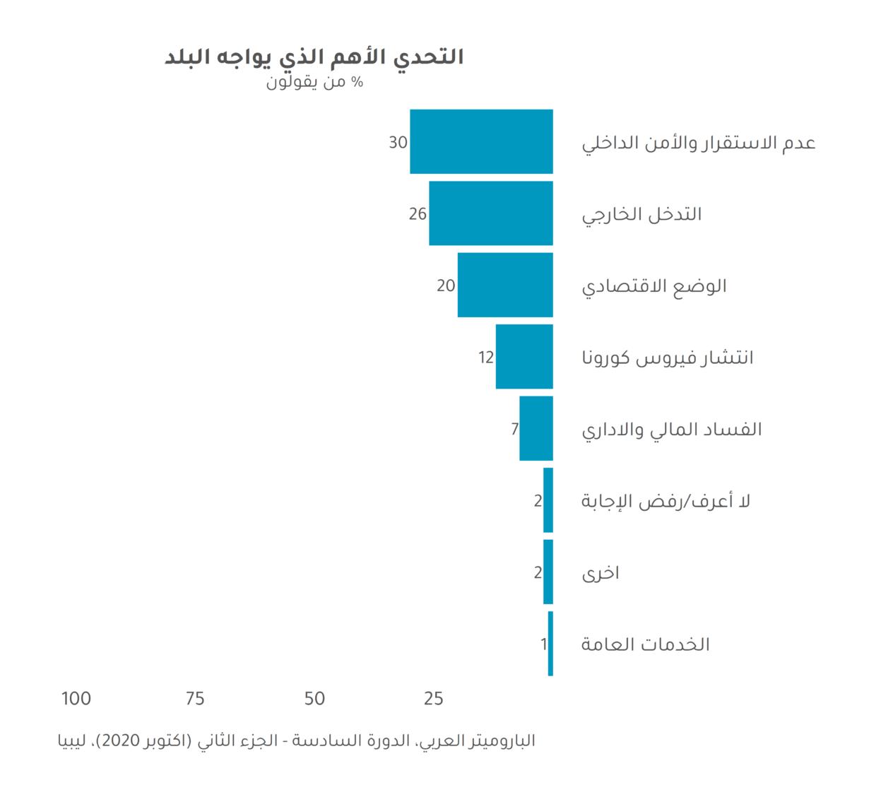 صحيفة وقائع: نبض ليبيا في زمن الكورونا