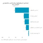 نبض ليبيا: عشر سنوات بعد الثورة