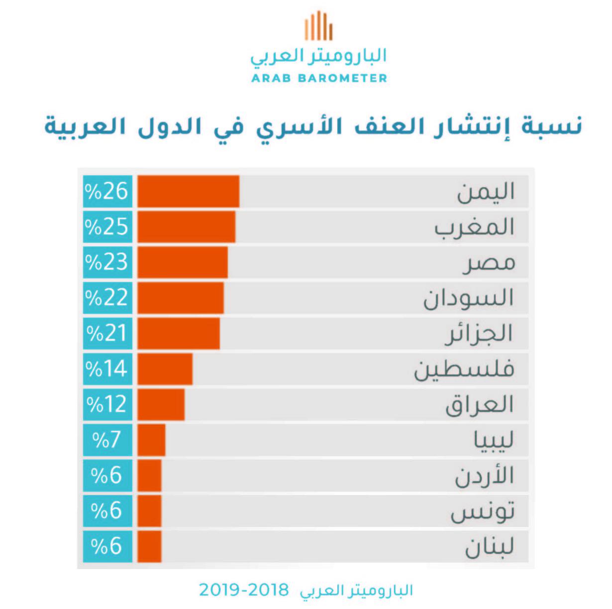 العنف الأسري : مدى إنتشاره في الدول العربية