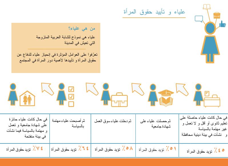 من هي الشابّة العربية الأكثر تأييداً لحقوق المرأة؟