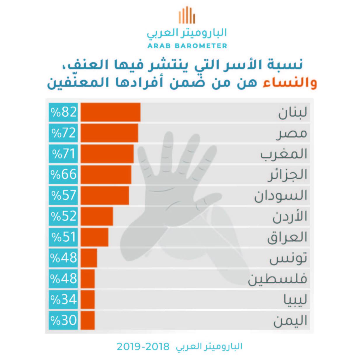 العنف الأسري ضد المرأة: مدى إنتشاره