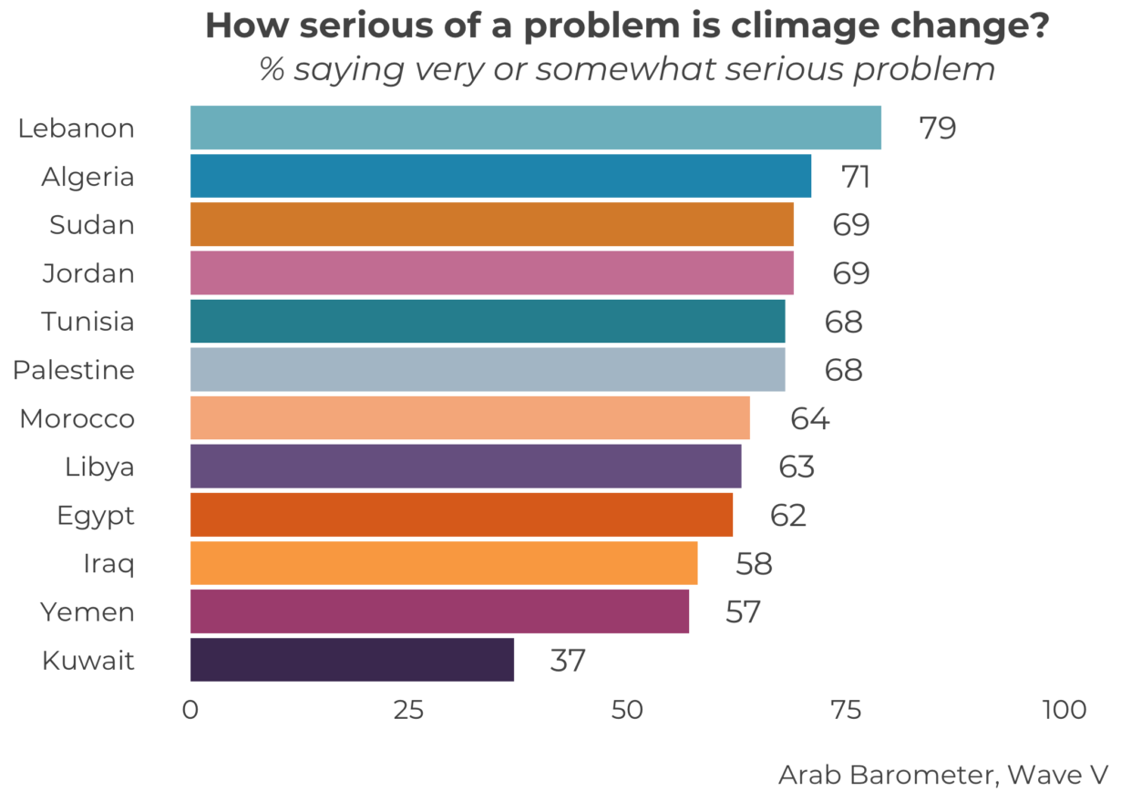 Climate Change: a Tertiary Concern for Arab Citizens