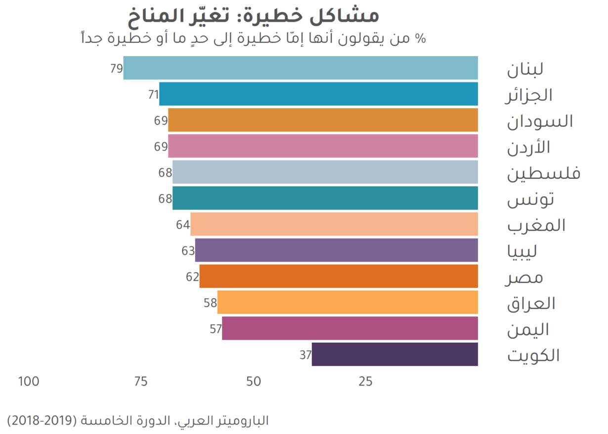 تغيّر المناخ: مشكلة خطيرة ولكن بعيدة عن بؤرة إهتمام العرب