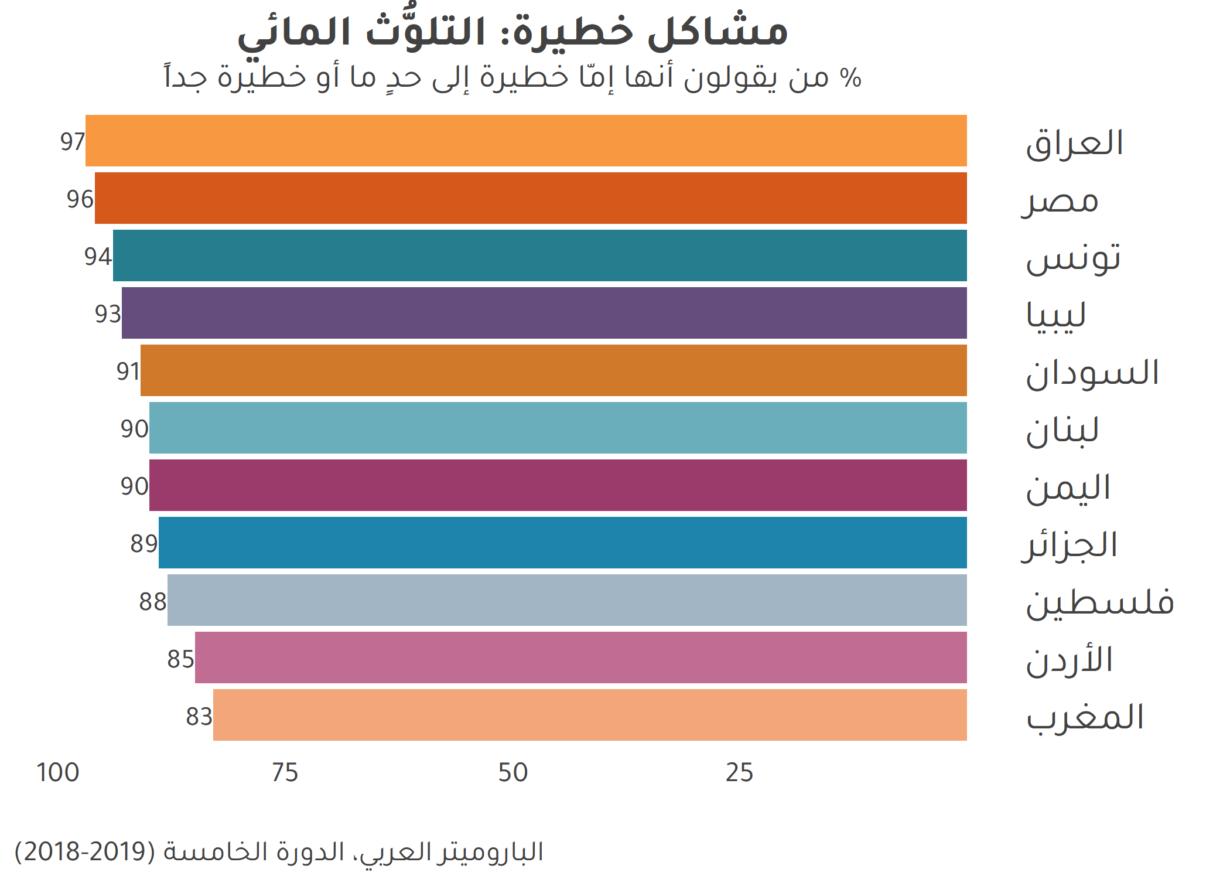 المواطنون قلقون إزاء تلوّث المياه في الدول العربية