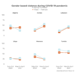 Bearing the brunt: COVID's impact on MENA women at home and at work