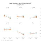 تحمل الوطأة العظمى: أثر فيروس كورونا على النساء في المسكن والمعمل في الشرق الأوسط وشمال إفريقيا
