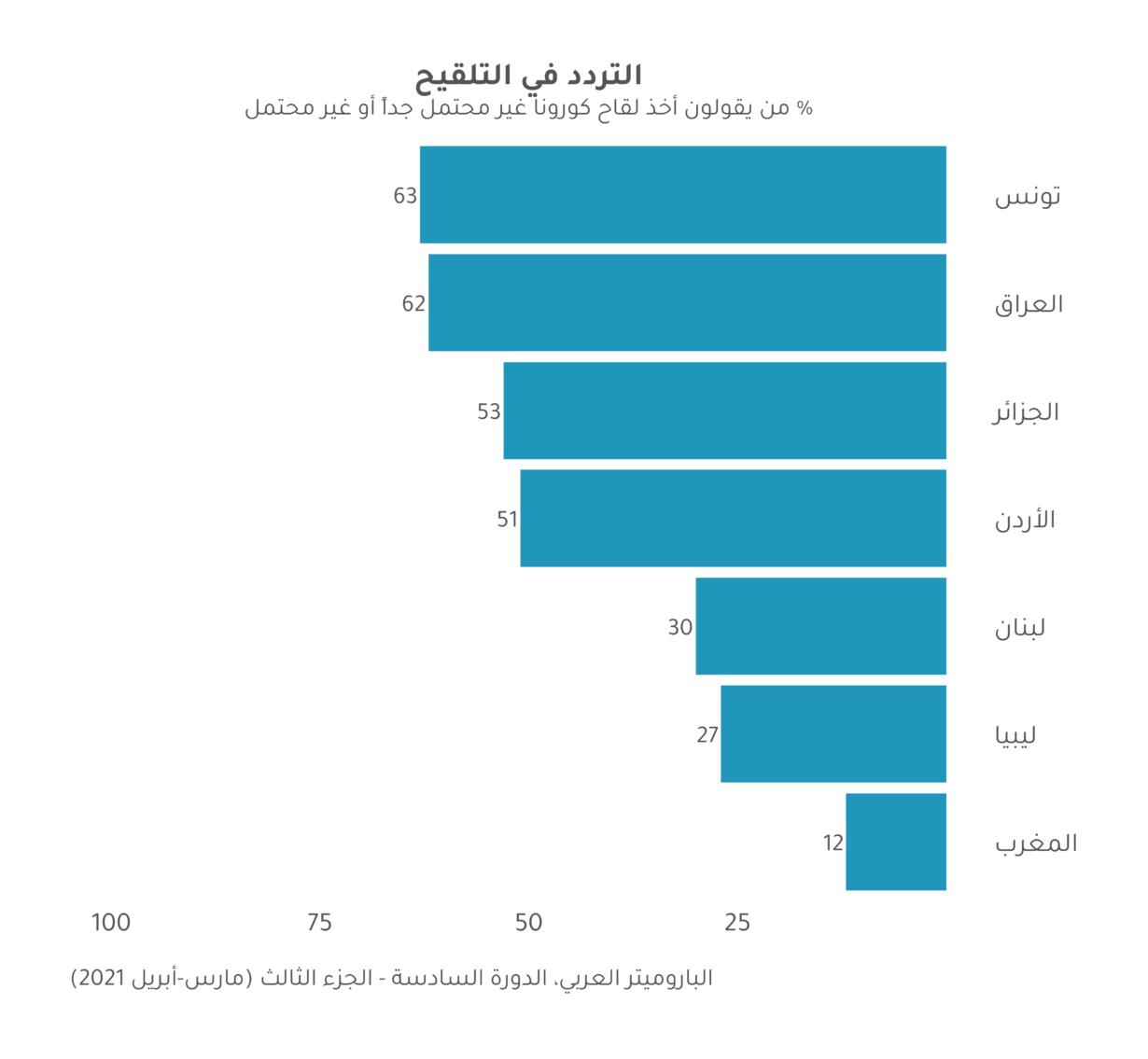 الإقبال المتباين على لقاحات فيروس كورونا في الشرق الأوسط وشمال إفريقيا