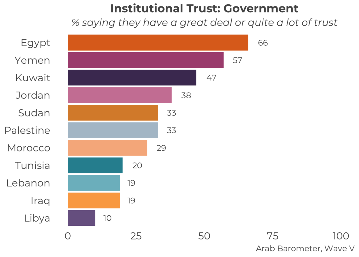 The Arab World's Trust in Government and the Perils of Generalization