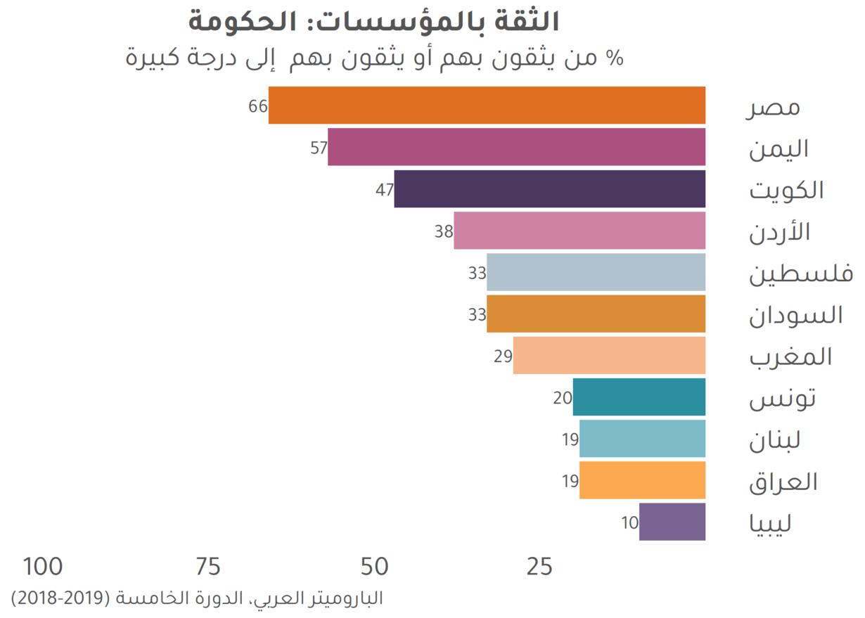 الثقة في الحكومات في العالم العربي ومخاطر التعميم