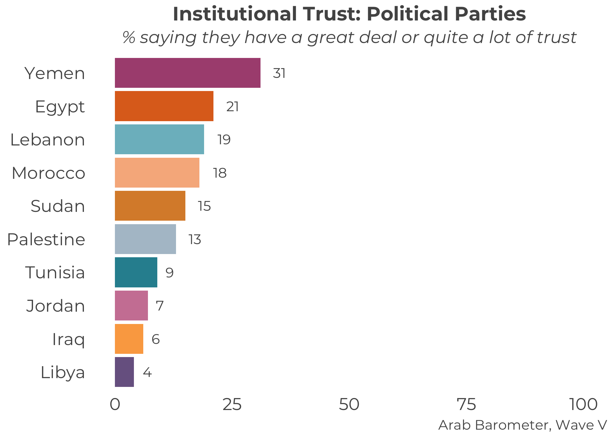 Arab Political Parties and the Dual Challenge of Trust
