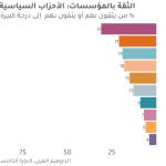 الأحزاب السياسية العربية وتحدي الثقة المزدوج