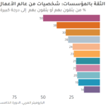 الارتياب العام من الشأن الخاص: الثقة في المؤسسات الخاصة في العالم العربي