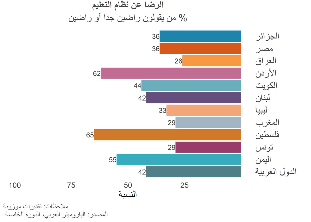 صحيفة وقائع: هل المواطنون العرب راضون عن النظام التعليمي؟