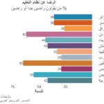 تقرير معلوماتي: هل المواطنون العرب راضون عن النظام التعليمي؟