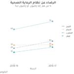 صحيفة وقائع: الرضا عن خدمات الرعاية الصحية بين عامي 2016 و 2019